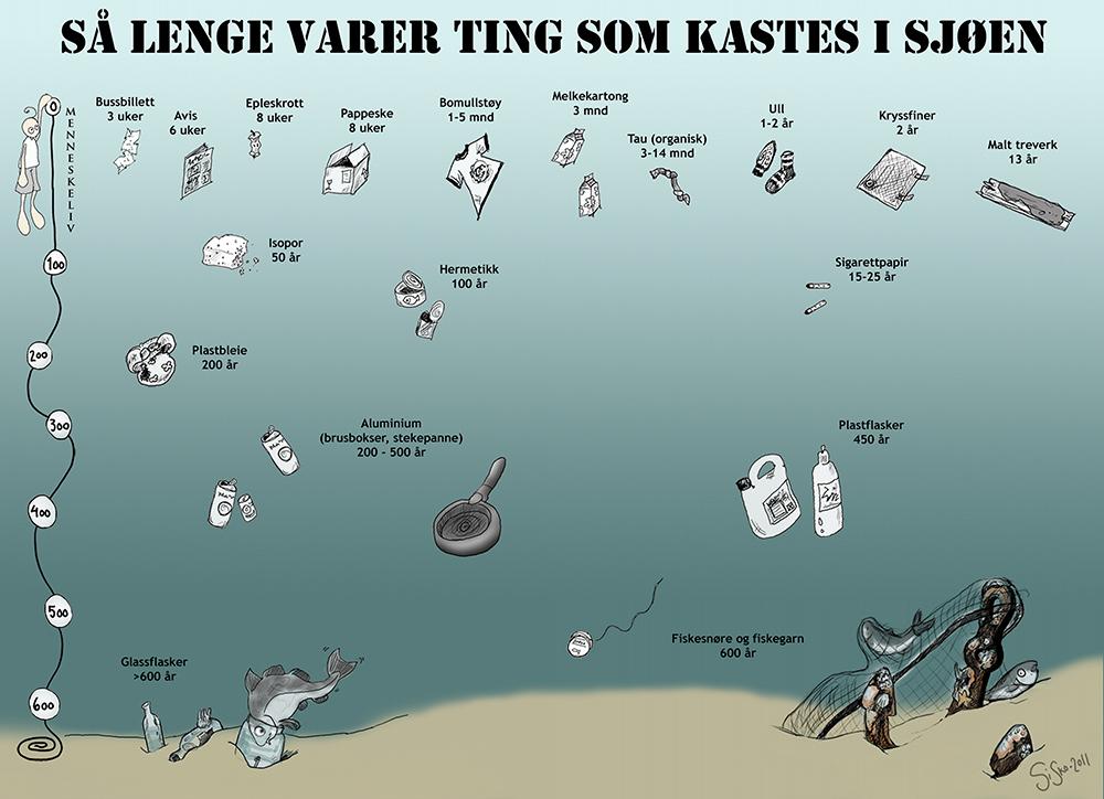 Figuren viser hvor lang tid det tar å bryte ned ulike typer avfall varer hvis det havner i havet.