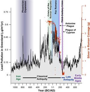 Diagram som viser kronologi for europeiske blyutslipp fanget i Grønlandsisen i perioden 1100 f.Kr. og 800 e.Kr., sett i forhold til viktige historiske hendelser.