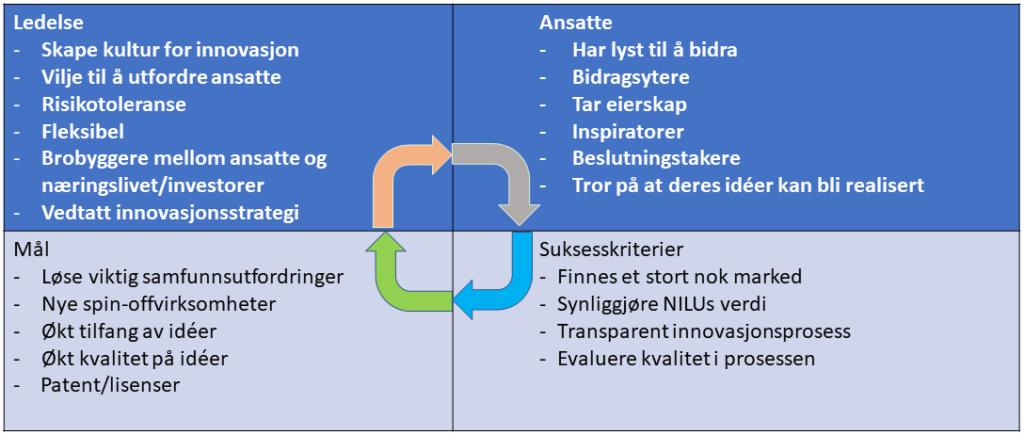 Figur som viser innovasjonskultur