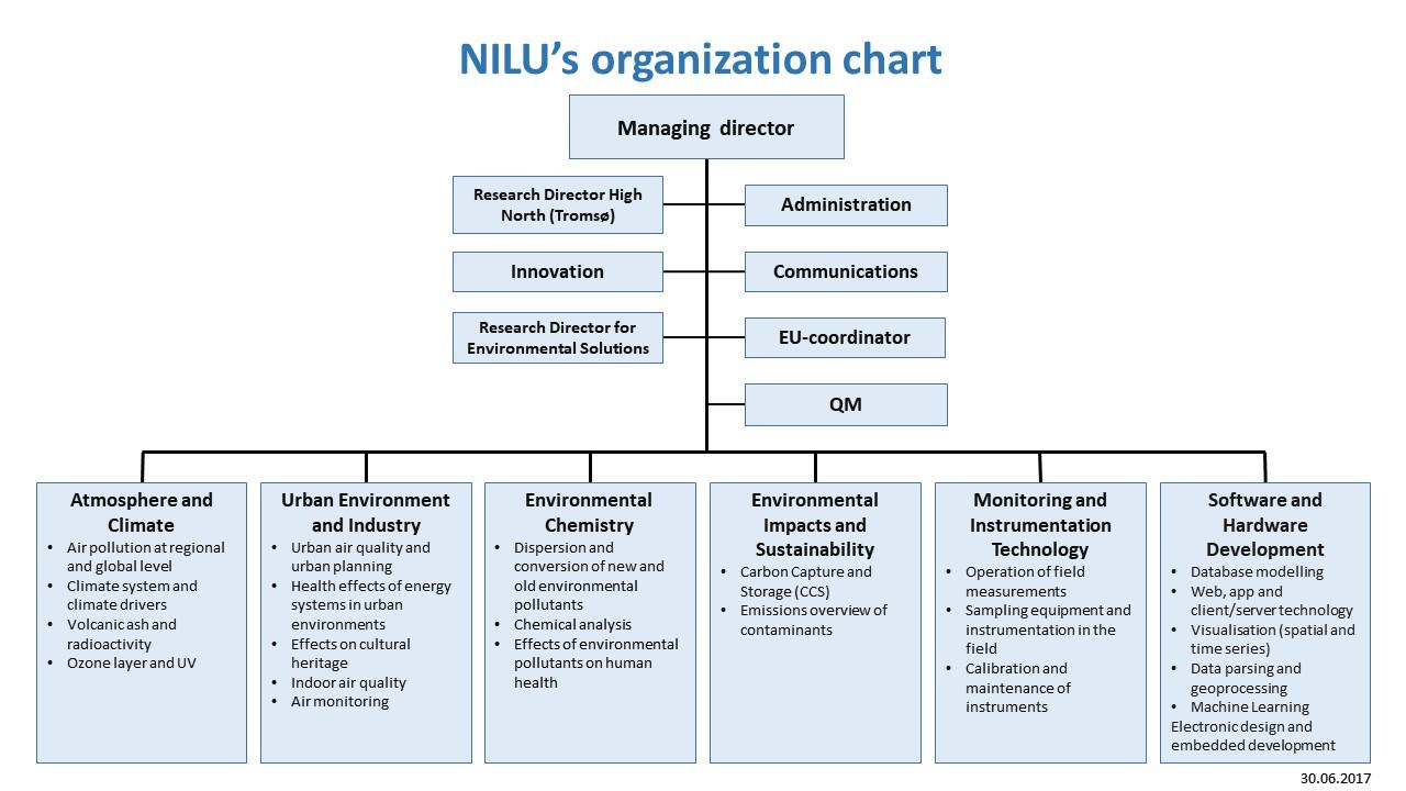 Organisasjonskart NILU