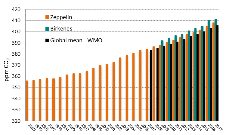 Column chart showing the annual average concentrations of CO2 measured at Zeppelin 1989-2017