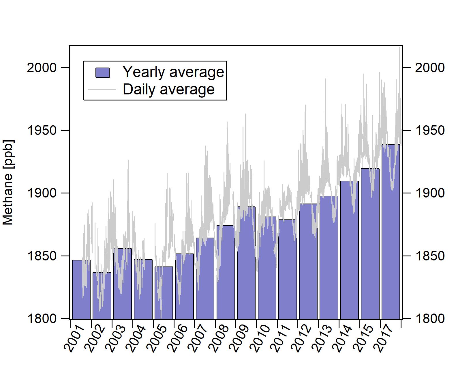 Figur som viser årlig gjennomsnitt av metankonsentrasjon i atmosfæren