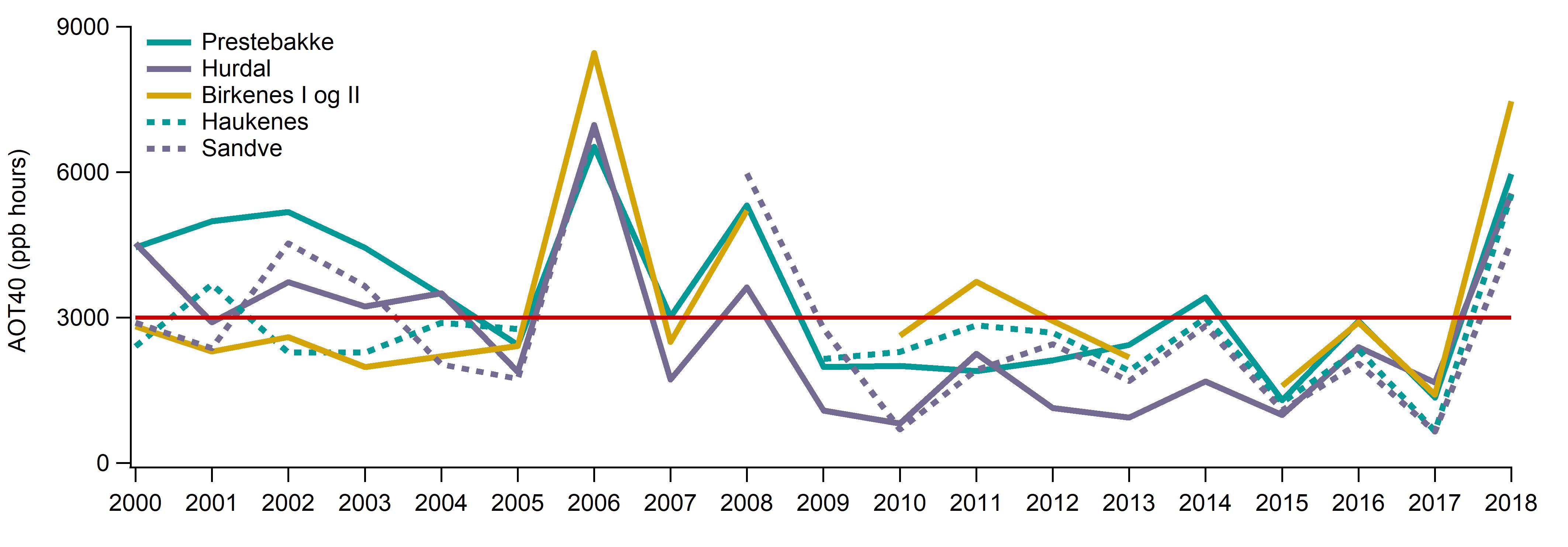 Figur. Tremåneders AOT-verdi (1 mai -31 juli) for ozonstasjoner i Sør-Norge i perioden 2000- 2018.