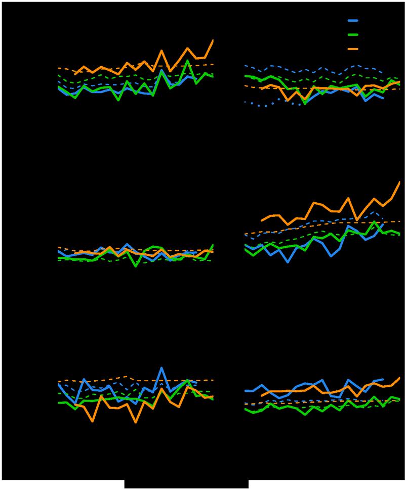 Figur som viser årlige N2O-utslipp fra de atmosfæriske inversjonene for 1998 til 2016
