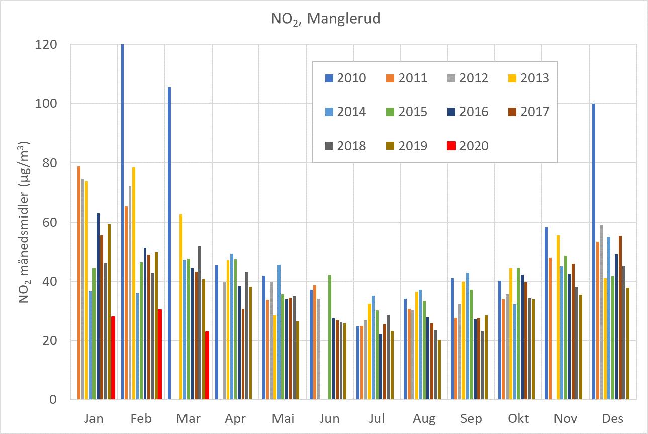 Stolpediagrammet viser månedlige middelverdier for NO2 fra målestasjonen ved E6 på Manglerud i Oslo.