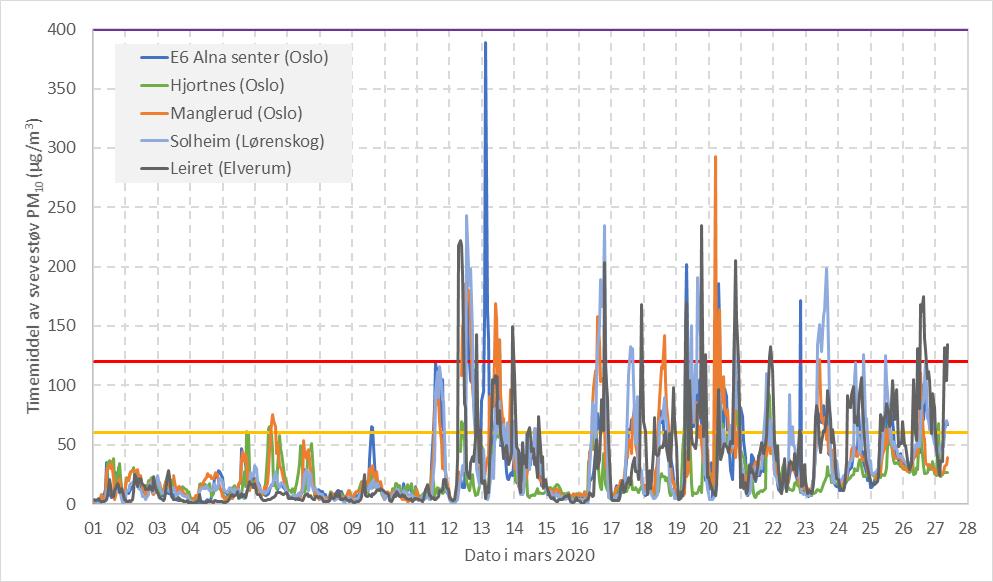 Timemiddel av PM10-svevestøv ved utvalgte målestasjoner i Oslo, samt på Lørenskog og Elverum