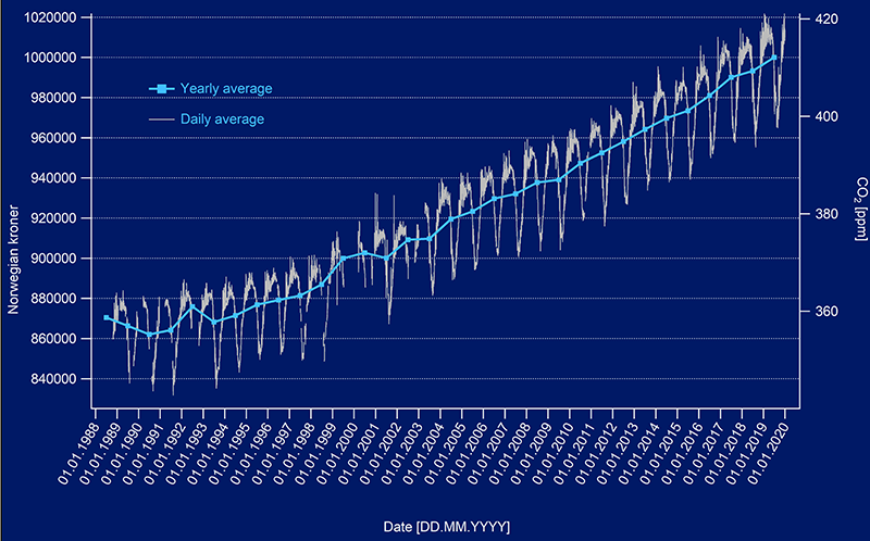 Figure 1: Average yearly carbon dioxide at the Zeppelin Observatory since 1988.