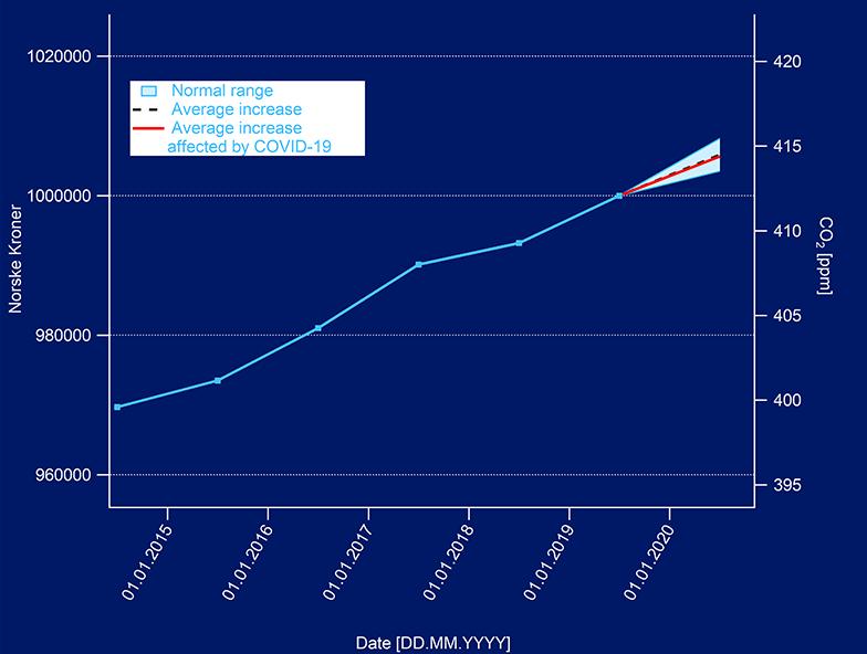 Figur 2: Gjennomsnittlig årlig CO2 ved Zeppelin-observatoriet siden 2015 oppgitt slik at enhetene utgjør 1 million norske kroner i 2019, samt anslag for 2020-gjennomsnittet.