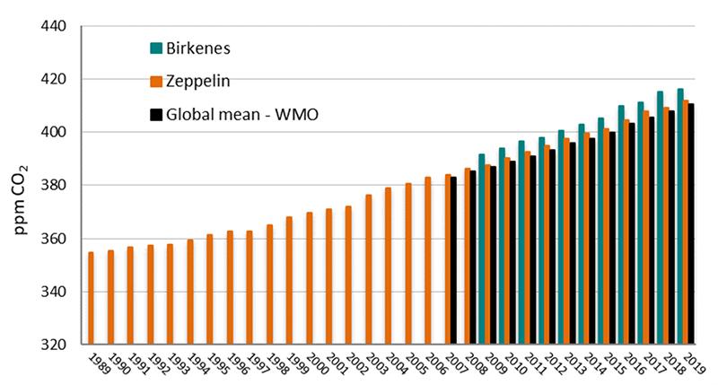 Årlig middelverdi for karbondioksid (CO2) på Zeppelin