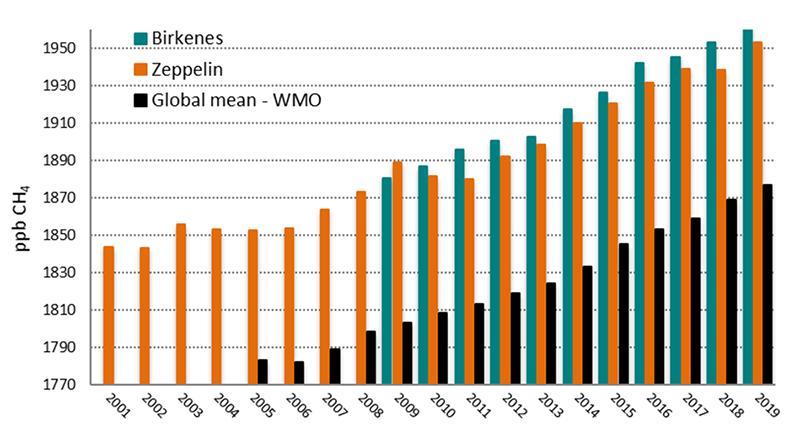 Årlig middelverdi for metan (CH4) på Zeppelin