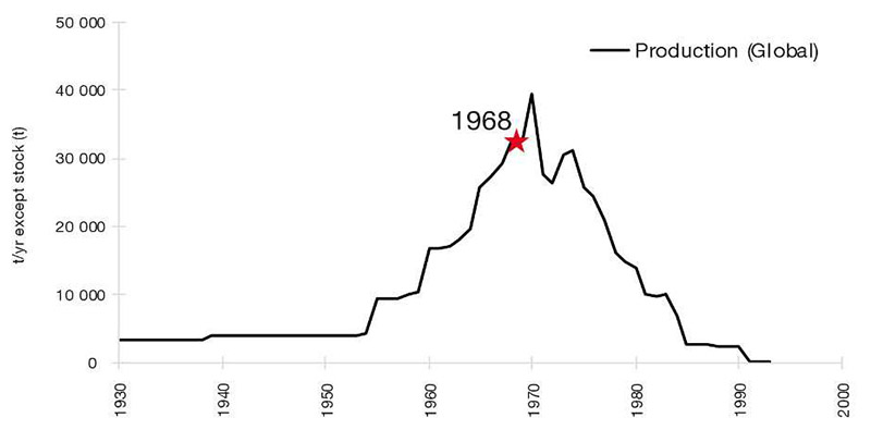 Figur 2: PCB-produksjon i tonn per år, fra 1930-1993.