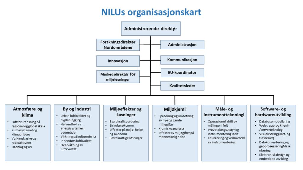 Oranisasjonskart NILU – Norsk